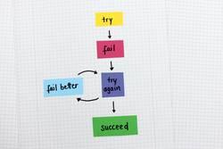 Diagramm: Scheitern und wieder versuchen bis zum Erfolg